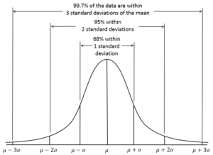 Empirical_Rule